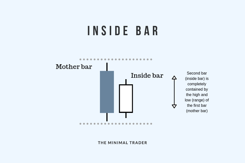 Inside Bar Forex Candlestick Pattern