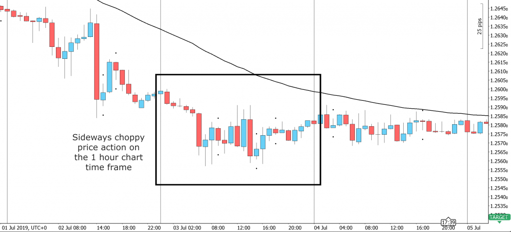 Sideways price action on the hourly time frame showing what makes up the characteristics of the Inside Bar candlestick pattern