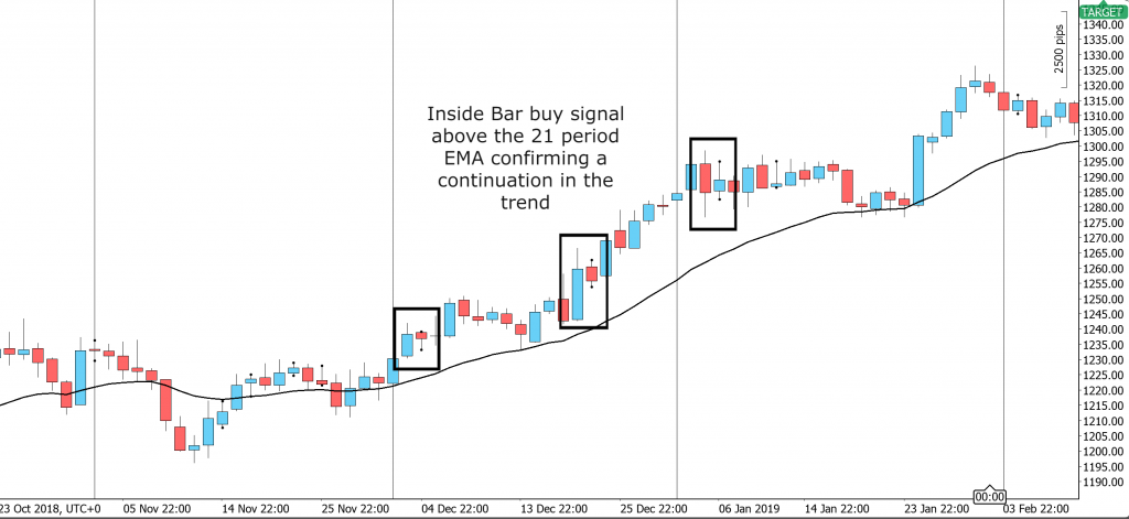 The Inside Bar Pattern on the Daily Chart in line with the daily trend of the market